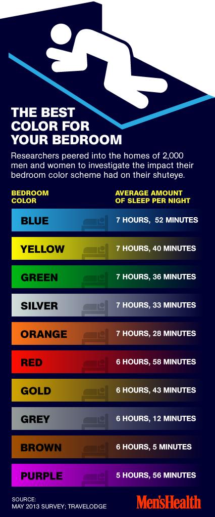 สีห้องนอนที่ควรและไม่ควรใช้ - Best Color for Bedroom