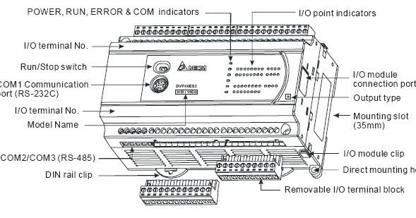 Delta DVP-ES2 PLC Manual : Instruction Sheet ~ Automation