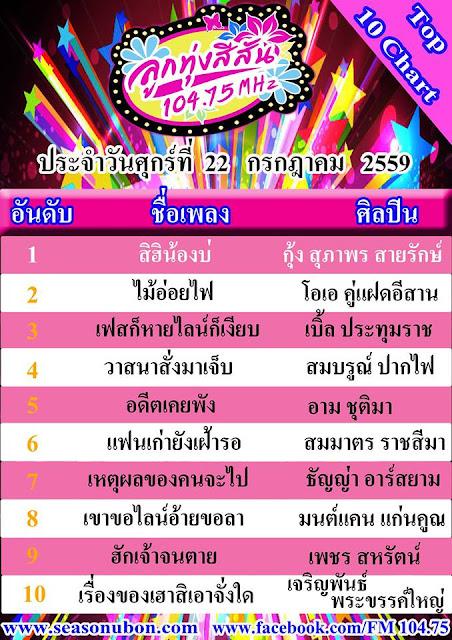 Download [Mp3]-[Chart] เพลงลูกทุ่ง จากคลื่น สีสันเอฟเอ็ม เพลงฮิต 10 อันดับ ลูกทุ่งสีสัน FM 104.75 Top 10 Date 22 กรกฎาคม 2559 4shared By Pleng-mun.com