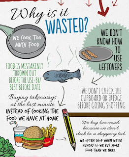http://www.foodwise.com.au/foodwaste/food-waste-fast-facts/