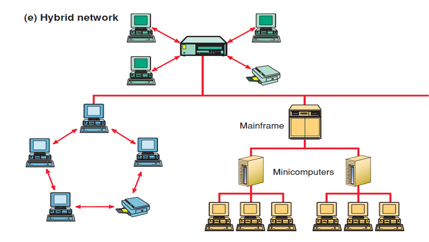 Hybrid Network Topology Diagram Cat6 Wall Plate Wiring Knowledge Hub Computer Typologies