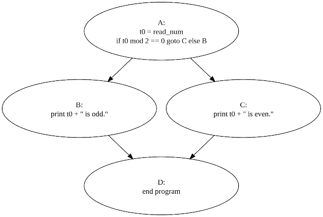 Loop Learn Control Flow diagram in Javascript