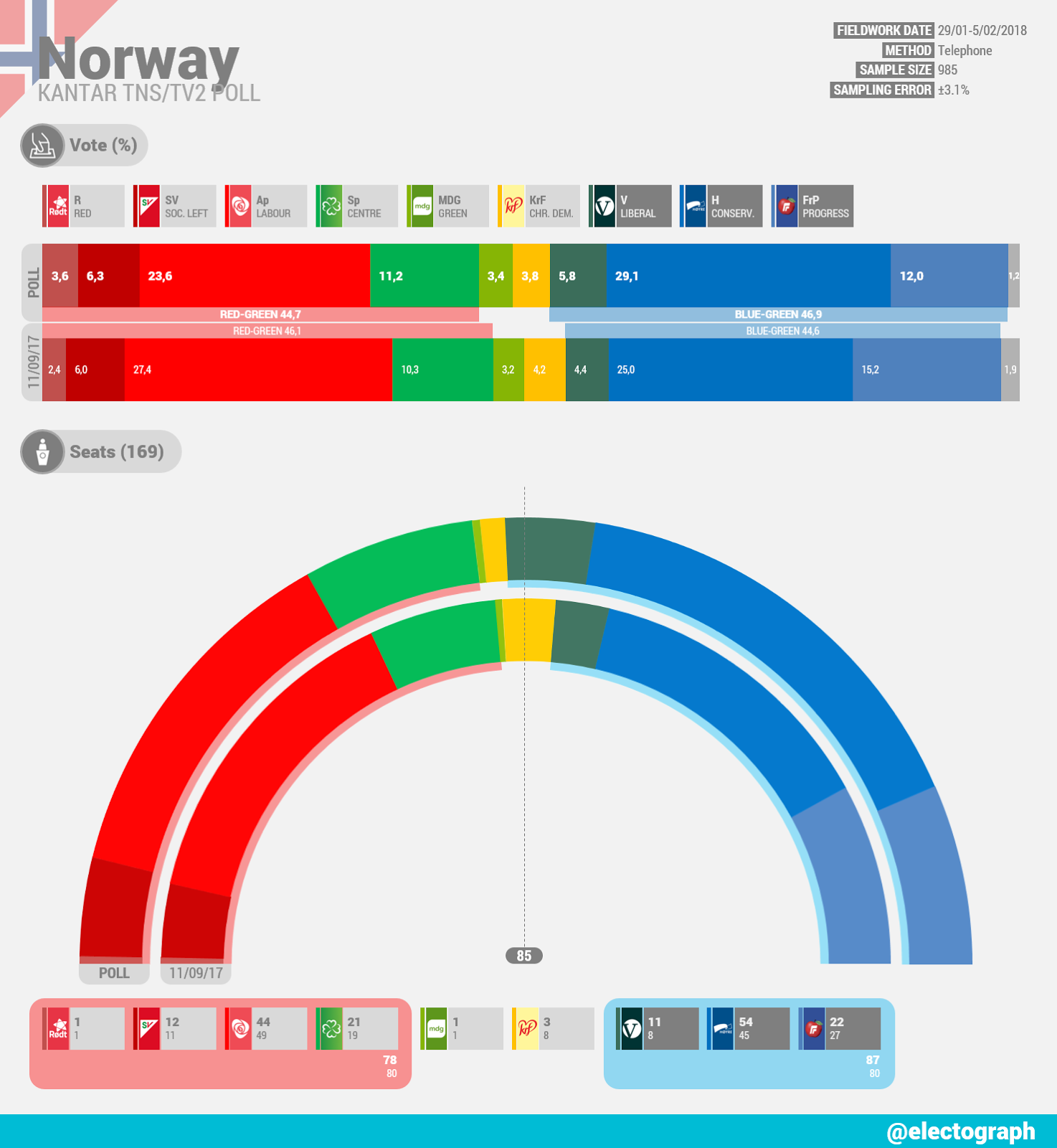 NORWAY Kantar TNS poll chart for TV2, February 2018