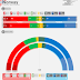 NORWAY <br/>Kantar TNS poll for TV2, February 2018