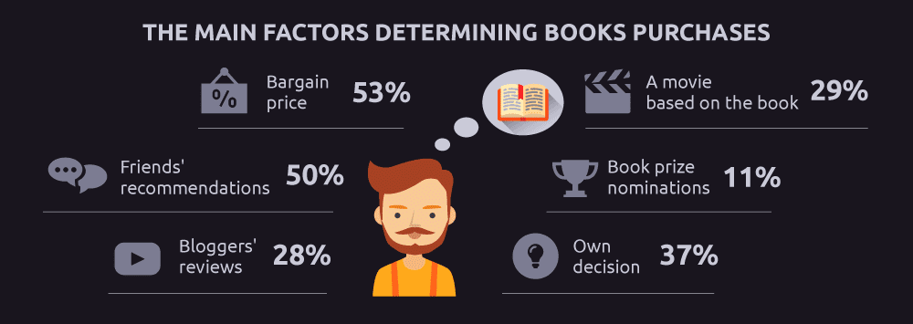 The main factors behind book purchase in Malaysia