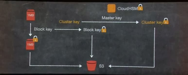 AWS moves the yardstick - Day 2 reinvent takeaways   Enterprise