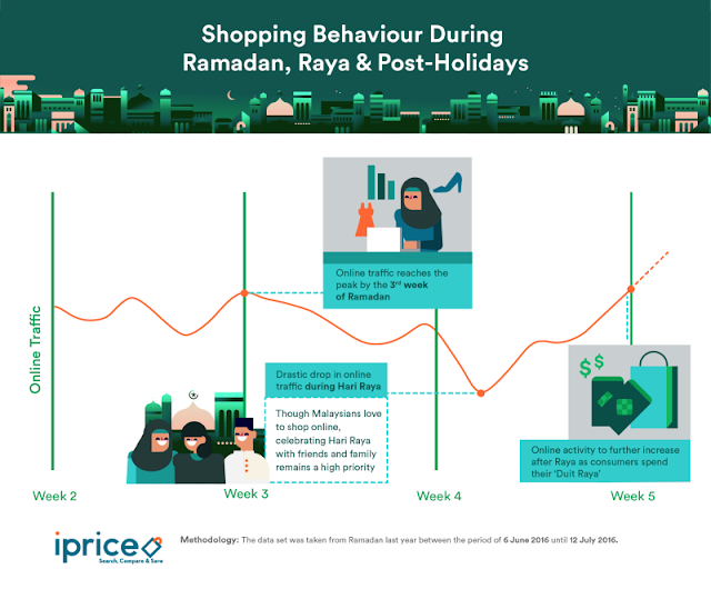 Shopping behavior during Ramadan, Raya & Post Holidays