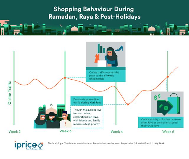 Shopping behavior during Ramadan, Raya & Post Holidays