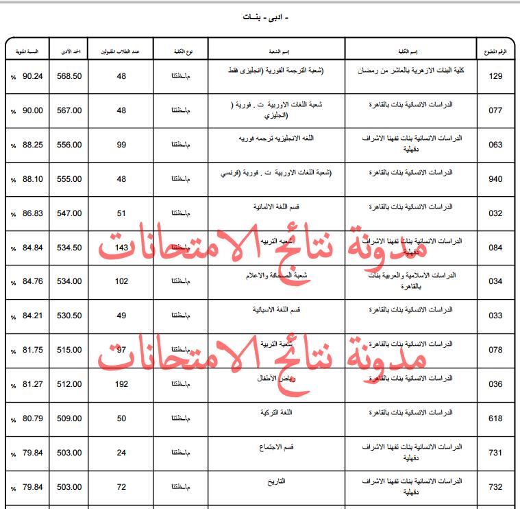 الحد الادنى ودرجات القبول بكليات جامعة الازهر بنين وبنات 2019