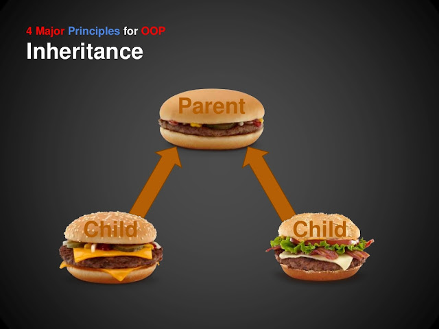 What is Inheritance in Java with Example