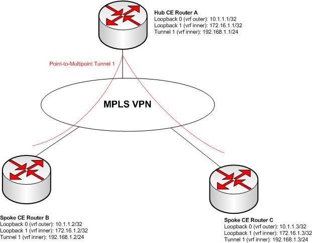 A Networker's Log File: VRF-aware Multipoint GRE Tunnel