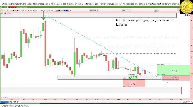 Analyse technique NICOX $cox [27/05/18]