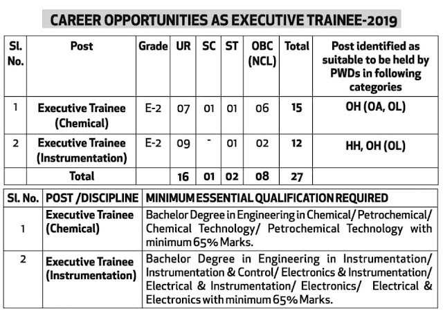 Gail Executive Trainees Vacancy 2019 in Chemical, Instrumentation Disciplines