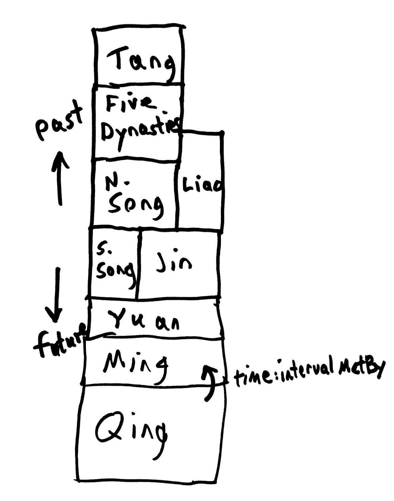 Steve Baskauf S Blog Sparql Based Web App To Find Chinese