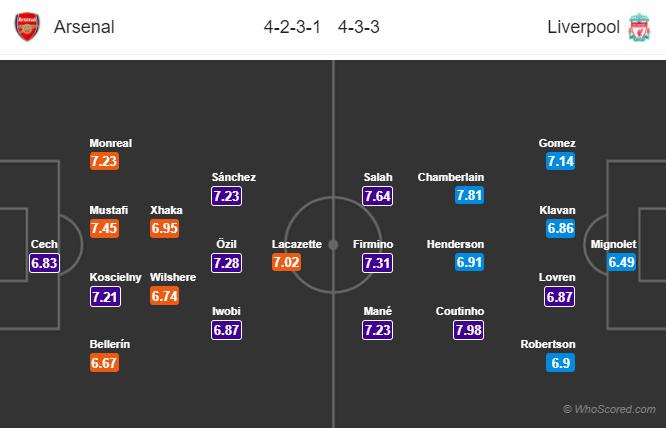 Lineups, News, Stats – Arsenal vs Liverpool