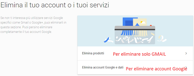 come cancellare account gmail