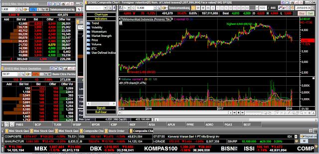 tampilan trading saham sekuritas