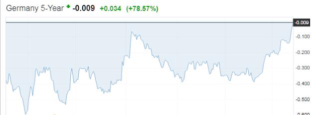 German 5-year bond yields turn positive