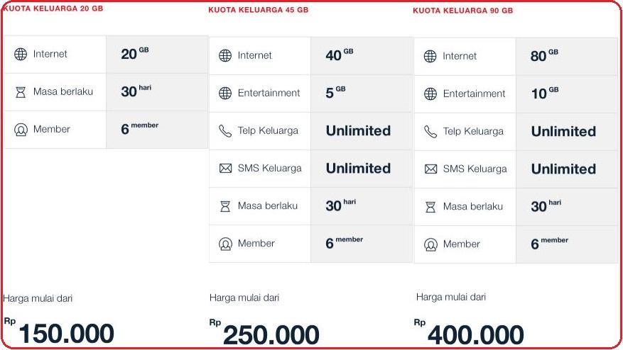 Cara Paket Kuotakeluarga Telkomsel Seperti Punya Wifi Cara Paket Kuota 2018