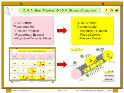 Metodologia IDM Innovation Decision Mapping - Planejamento Estrategico Colaborativo Engajamento Comprometimento Tomada de Decisão Equipe Liderança Treinamento Curso Workshop