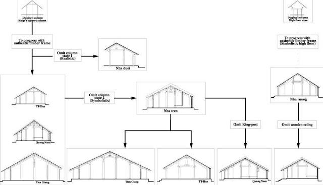 Nguồn gốc và quá trình phát triển của kiến trúc nhà ở dân gian truyền thống người Việt