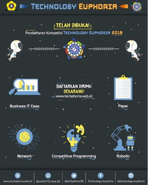 Kompetisi Technology Euphoria 2018