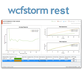 WCFStorm Rest Discount Coupon Code - Enterprise Edition