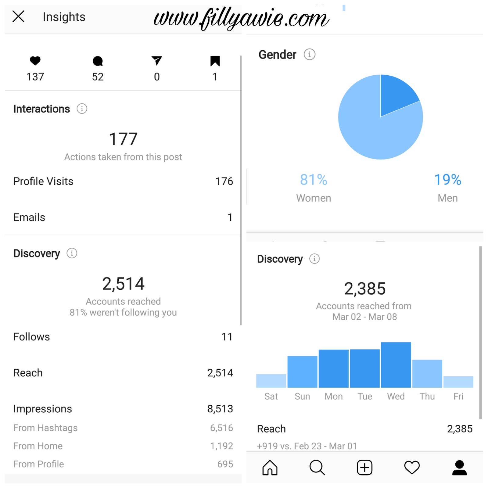 Cara Menghitung Engagement Rate Instagram | Fillyawie, Indonesian ...