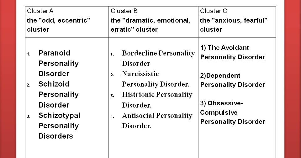 10 types of personality disorders- clusters of personality