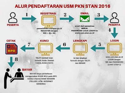 Info tentang penerimaan mahaiswa baru PKN STAN tahun 2016