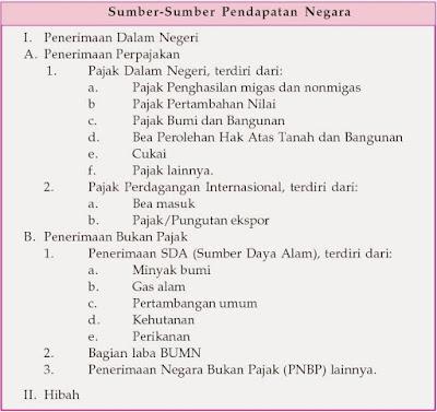Sumber-sumber penerimaan dan pendapatan negara Indonesia