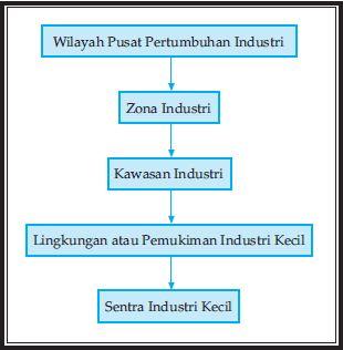 Pengertian, Wilayah atau Kawasan Pusat Pertumbuhan Industri dan Kawasan Berikat di Indonesia serta Kaitannya Dengan Kebijakan Pengelolaan Lingkungan Hidup