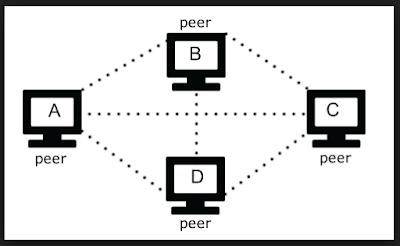 Pengertian Jaringan Peer to Peer, Kelebihan dan Kekurangan