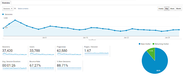 increasing blog traffic