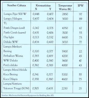 Tabel kromatisitas, temperature warna, dan indeks perubahan warna sumber penerangan.