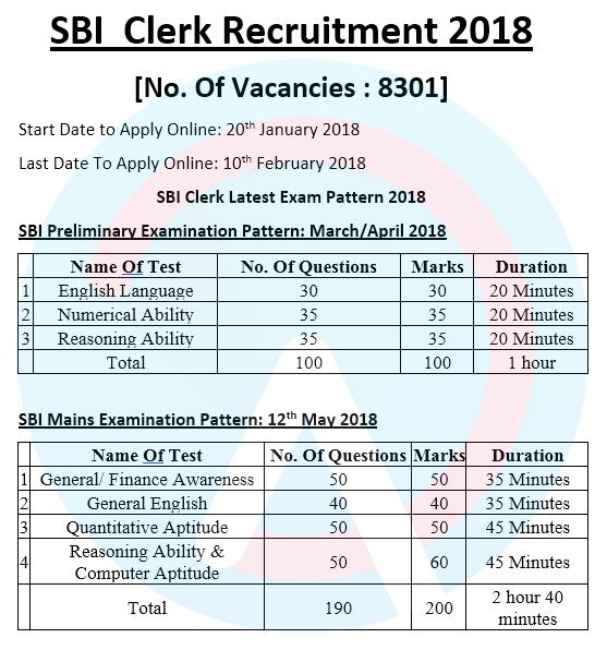 Sbi Clerk Notification Pdf