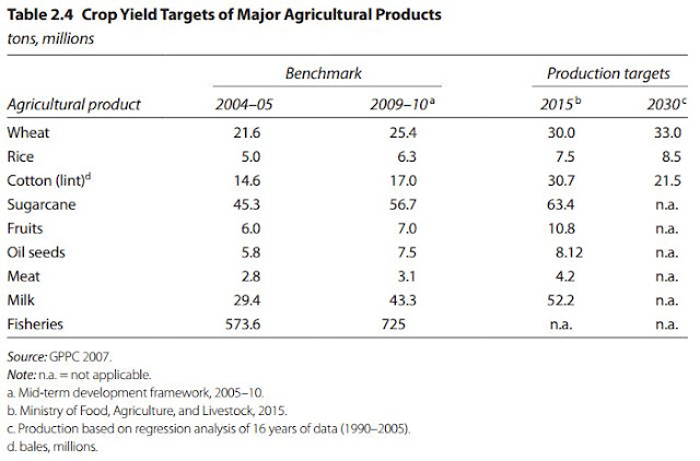 Table 2.4 Crop Yield Targets of Major Agricultural Products