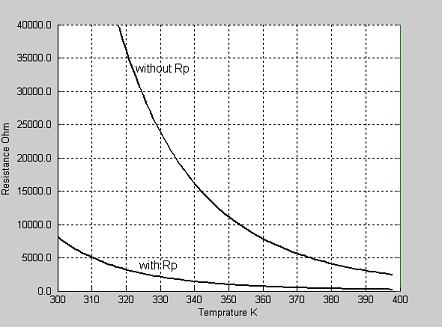 والمنحنى التالى يوضح العلاقة بين درجة الحرارة والمقاومة قبل وبعد استخدام المقاومة Rp