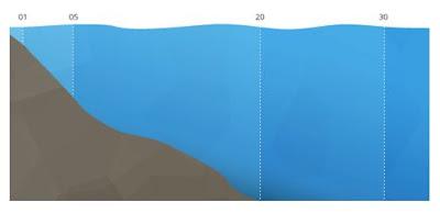 Stratifikasi horizontal pada kolom air karena perbedaan tingkat salinity