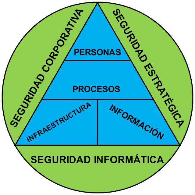 Servicio: Soluciones de Ciberseguridad y Seguridad de la Información