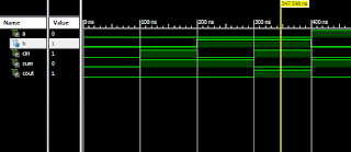 Waveform of Full Adder