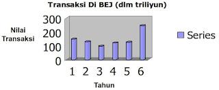 Contoh Diagram