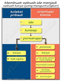 Diagram Alur