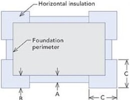 Insulation horizontally throughout the foundation_engineersdaily.com