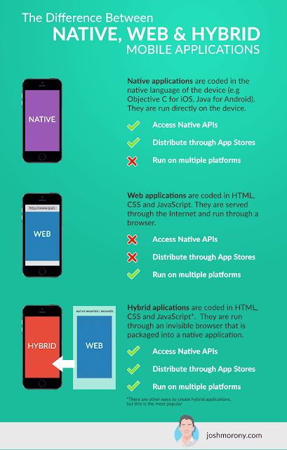 Native, Web and Hybrid Mobile Apps