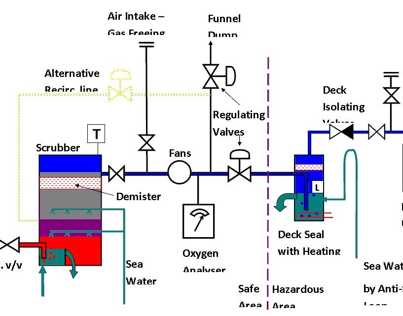 MARINESHELFCOM INERT GAS SYSTEM