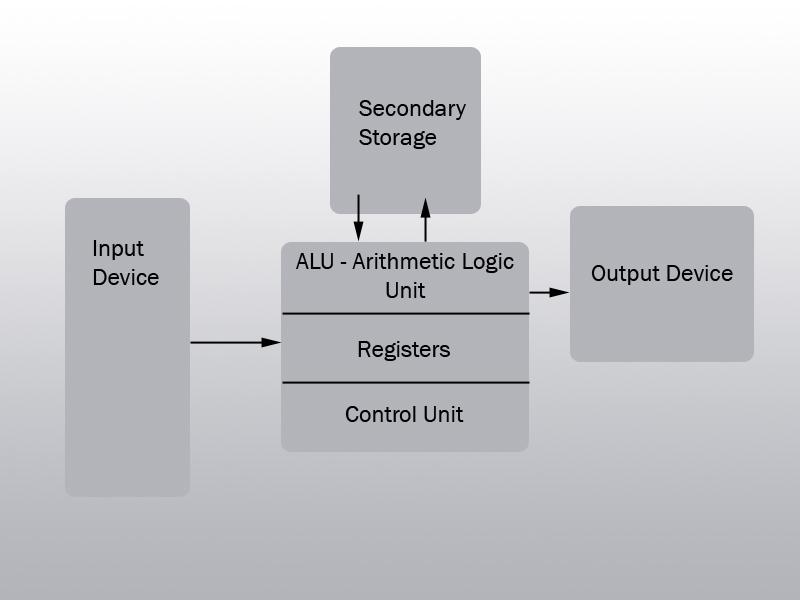 Computer U2019s Evolution  Computer Architecture    System Unit