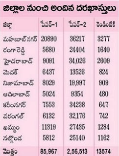 TS TET District wise Exam Centers List