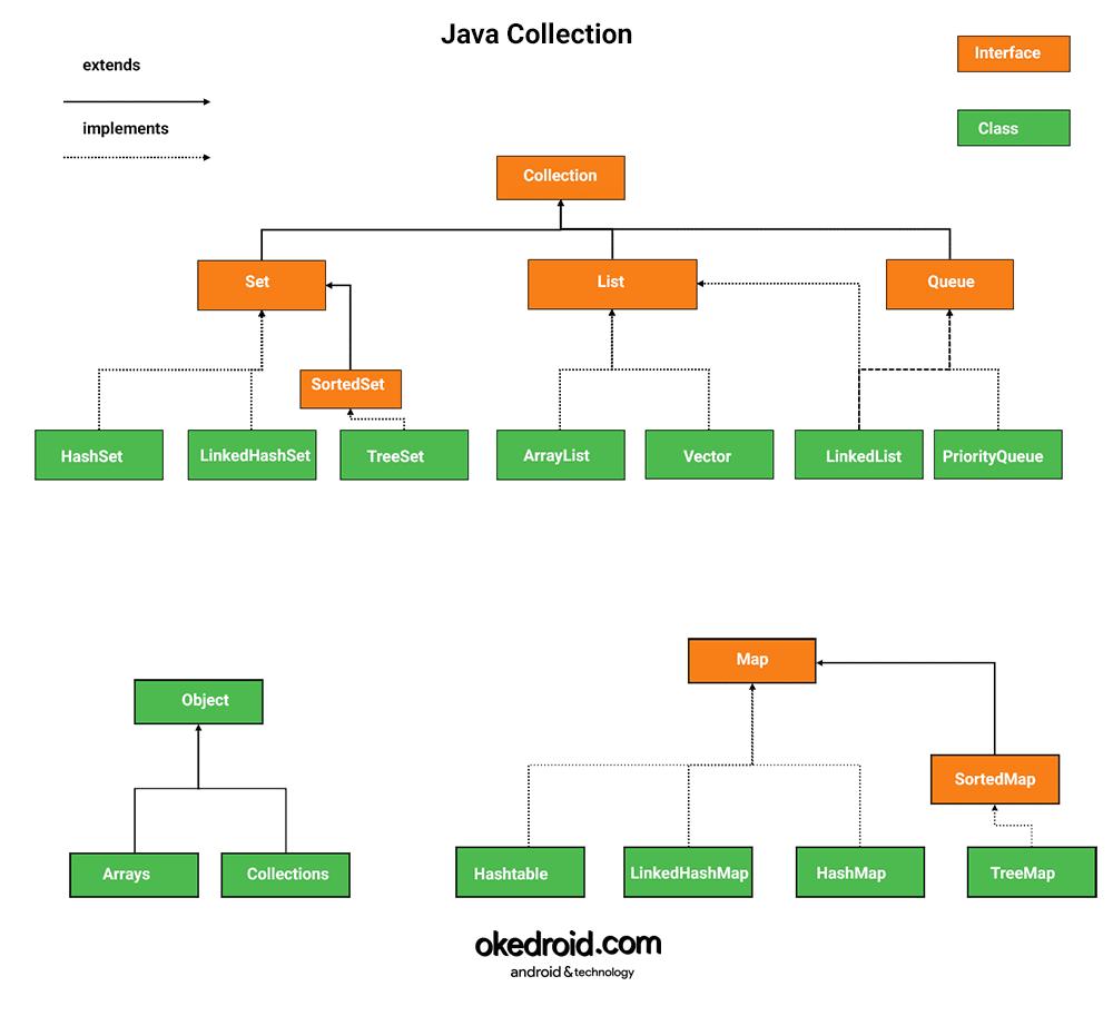 Perbedaan Contoh Penggunaan Collection List ,Set, dan Map ...