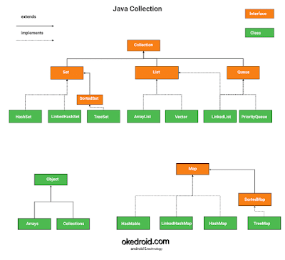 Contoh gambar konsep  diagram hirarki turunan batang collection bahasa program java